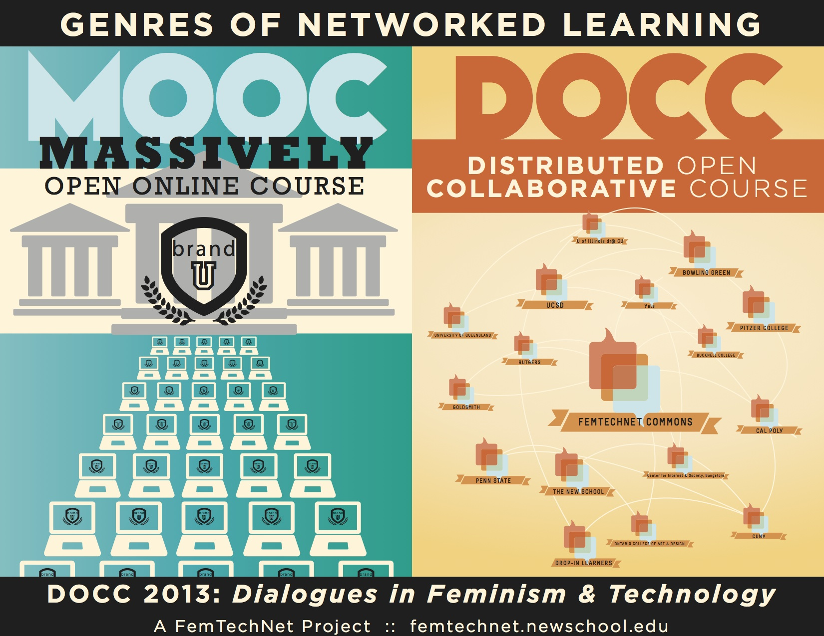 MOOC vs DOCC infographic. Created by Tony Gamino for Anne Balsamo, 2013.